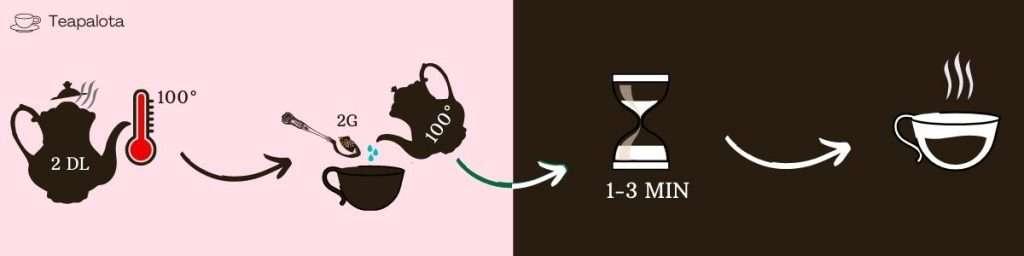 ízesített fekete tea infografika