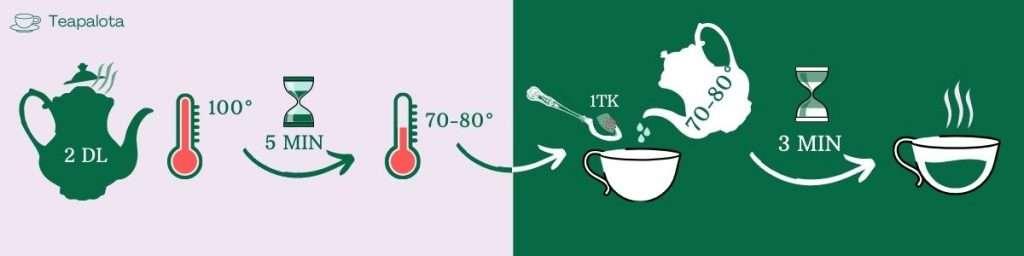 izesitett zold tea elkeszites infografika